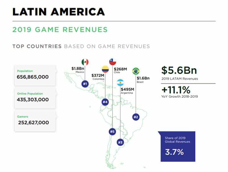 americalatina_g41x.jpg Mobile corresponde a quase metade do mercado de videogame