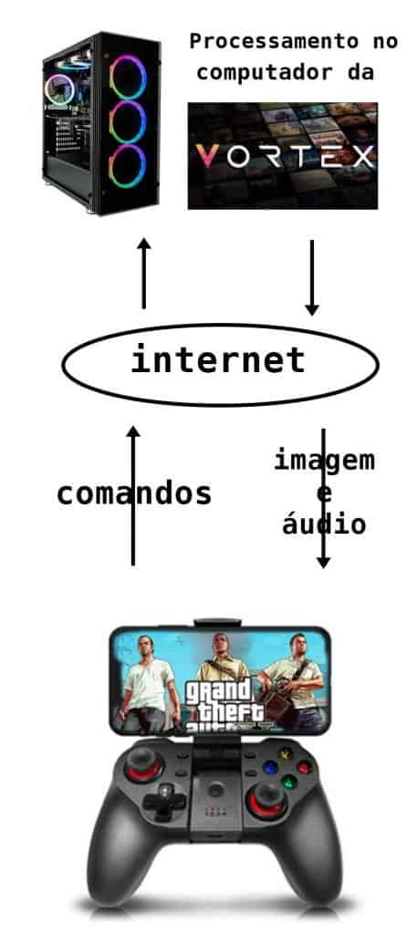 infografico-vortex-streaming-games-457x1024 Vortex - Streaming (tipo Stadia) com Servidores no Brasil