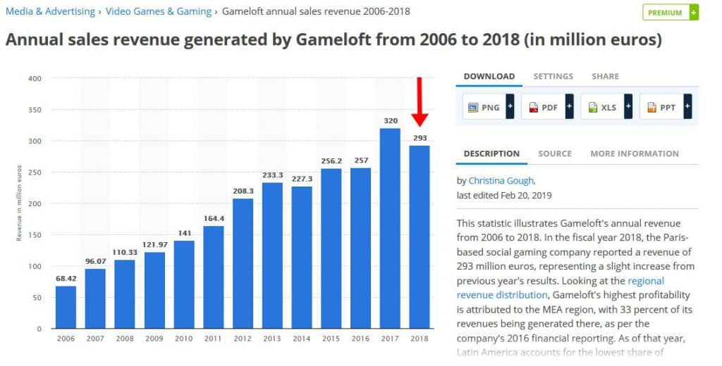 """vendas-receitas-gameloft-vivendi-1024x520 A Gameloft Faliu? Vai desistir de jogos """"hardcore""""?"""
