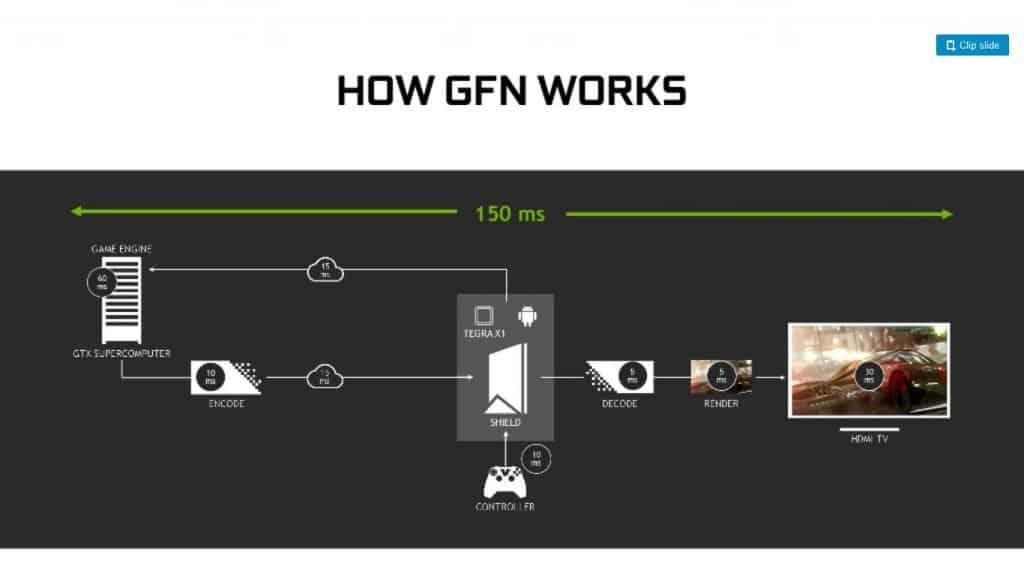 como-geforce-now-funciona-1024x576 APK do Nvidia Games! É tudo de graça mesmo? Entenda!