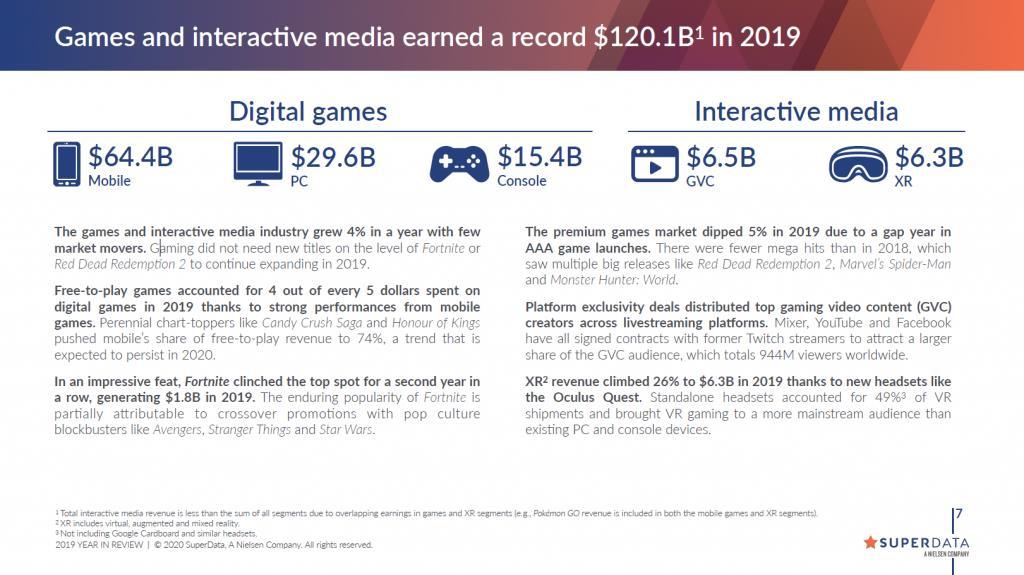 super-data-research-pesquisa-mobile-maior-faturamento Jogos de Celular já são mais de 50% do mercado de games!