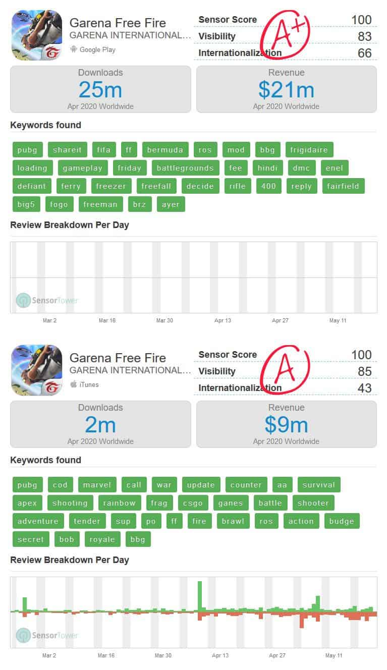 free-fire-faturamento-abril-2020-sensor-tower PUBG Mobile foi o game que mais lucrou em abril; Free Fire não aparece no top 10