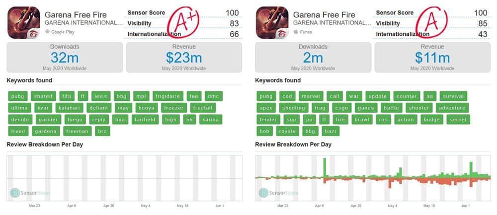free-fire-faturamento-maio-2020 PUBG Mobile faturou 6 vezes mais que Free Fire? Descubra!