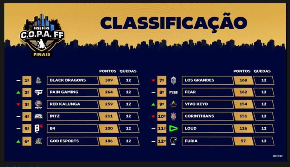 classificacao-final-copa-ff Black Dragons é campeã de C.O.P.A FF (Free Fire)