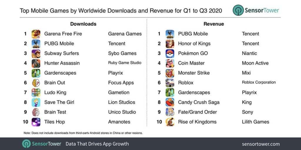 Free Fire é o jogo mobile mais baixado de 2020 (até agora)