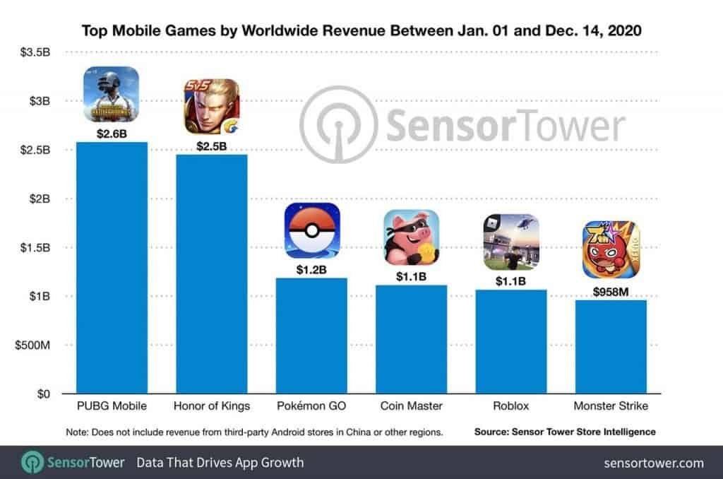 jogos-mobile-mais-lucrativos-2020-1024x678 PUBG Mobile é o jogo mobile que mais faturou em 2020, Free fire não aparece no Top 6